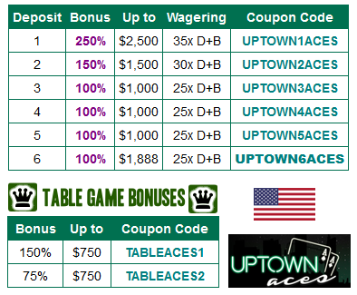 UptownAces Casino No Deposit Bonus Codes In2017